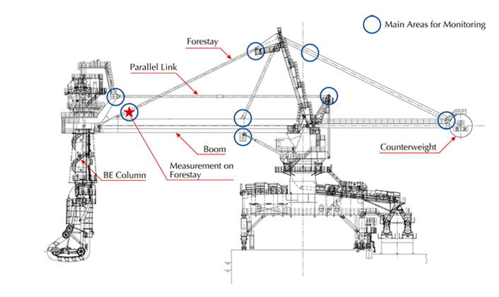 sumitomo heavy industries material handling systems co
